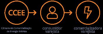 Consumidor Varejista